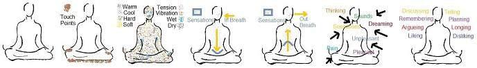 Meditation process pdf ebook